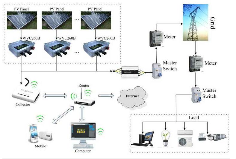 solar panel micro inverter wiring diagram solar get free image about wiring diagram