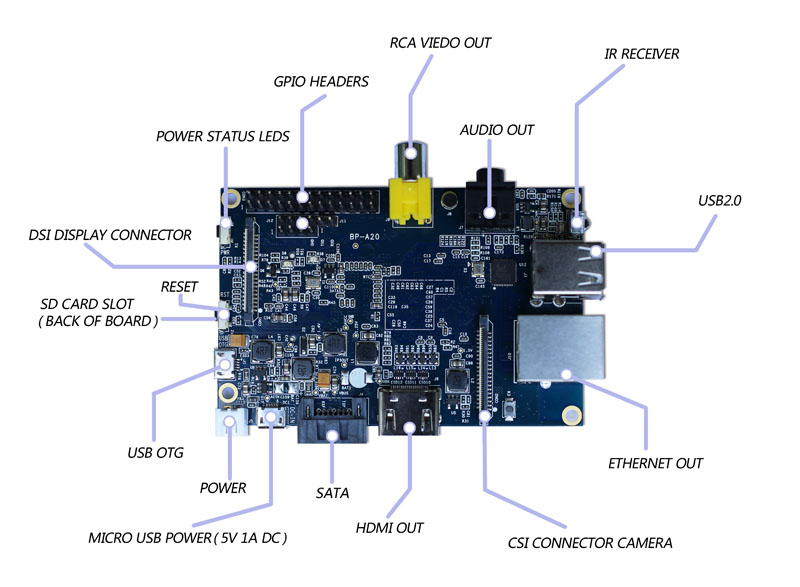 banana pi connecting
