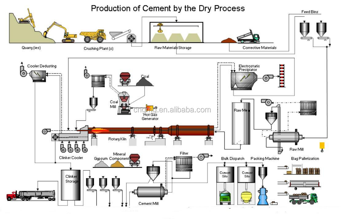 Cement Products Manufacturers Cement Production Plant