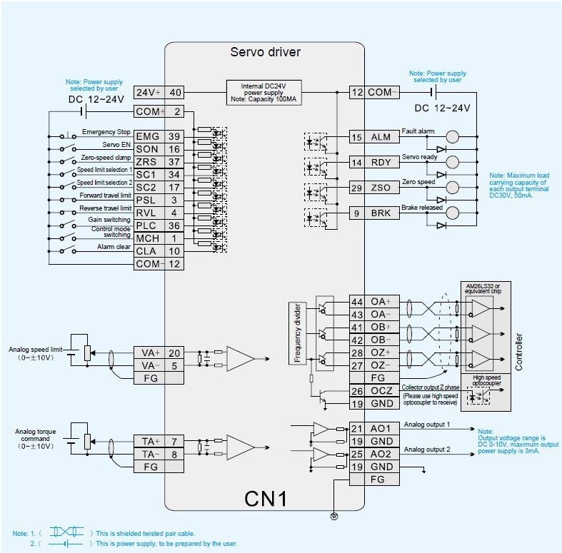 torque control standard