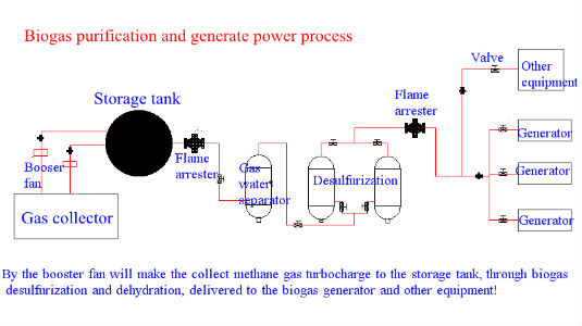 China pequena planta dariy 10kw- 50kw pequena usina de biogás