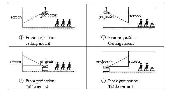 China Made Arka Projeksiyon Ekran Projector,High Brightness ...