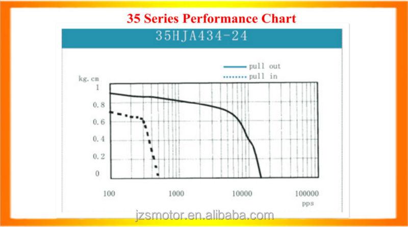CNC Kit Closed Loop 35mm Stepper Motor