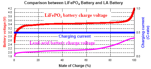 Lithium Iron Phosphate Battery Charging Lithium Iron Phosphate Battery