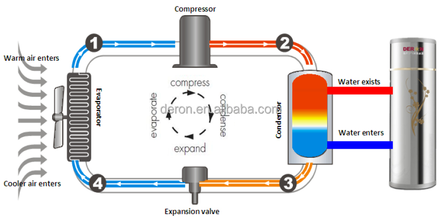 Domestic integral type heating or domestic heating - Types of central heating systems ...