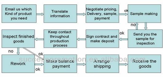 QQ flow chart.jpg