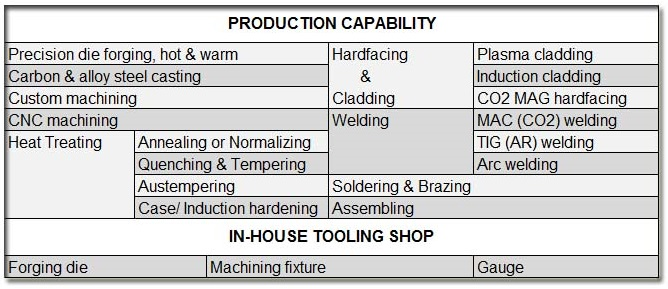Tungsten carbide tipped foundation drilling tools rotary round shank cutter piling auger drill bit