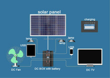 Long life span Offgrid 50w DC home use solar system