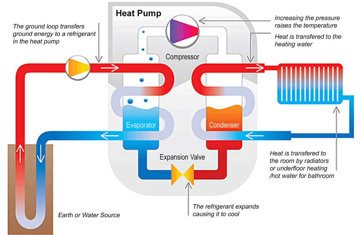 York Water Source Heat Pumps Geothermal Wiring Diagrams Guangzhou Deron Household Jacuzzi Pump Rh Alibaba Com Systems