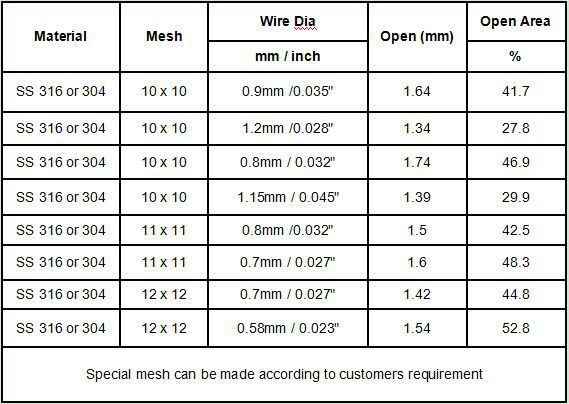 Screen Mesh Sizes : Stainless steel security screen mesh woven