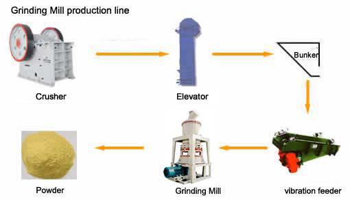 highly appreciated calcium carbonate powder grinding Highly reflective aluminum flake powder mica powder - powder grinding mill - titanium dioxide flotation separation - calcium carbonate grinding mill.