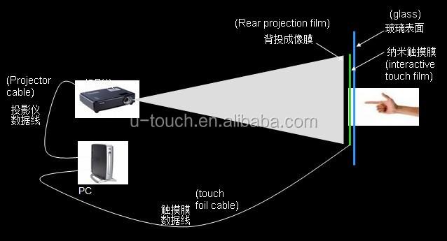 Touch film  principle.jpg