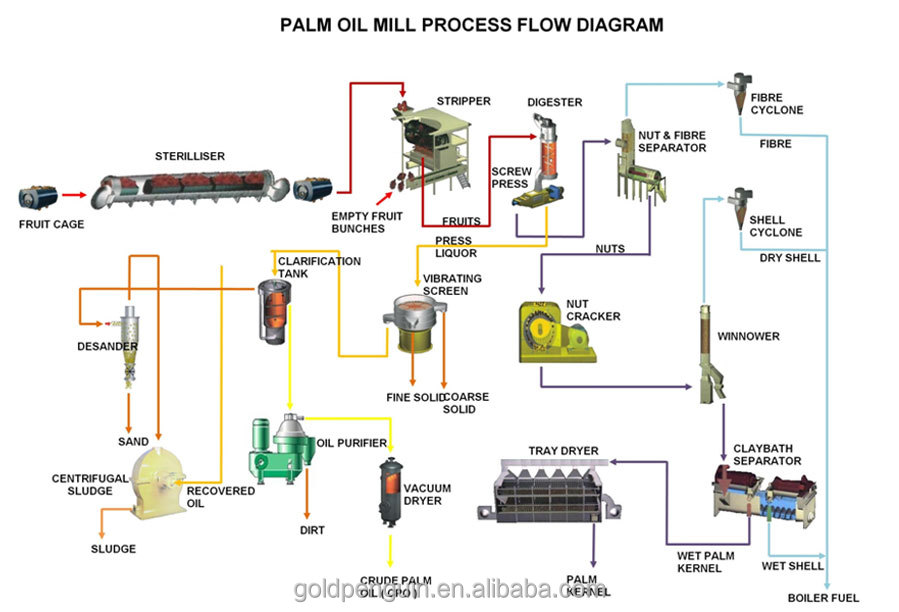 palm oil mill effluent treatment plant Index terms—aerobic, palm oil mill effluent (pome), post-treatment   wastewater treatment plant because the microbial cellular materials are.