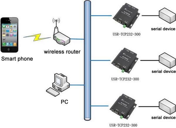Ethernet-rj45 RS232 RS485 последовательный преобразователь, Tcp / UDP работ