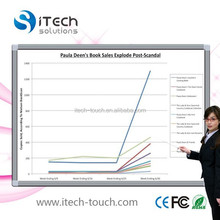 High definition electronic whiteboard for meeting room