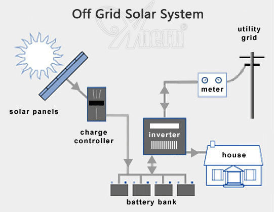 Whole house off grid 10KW home solar power system