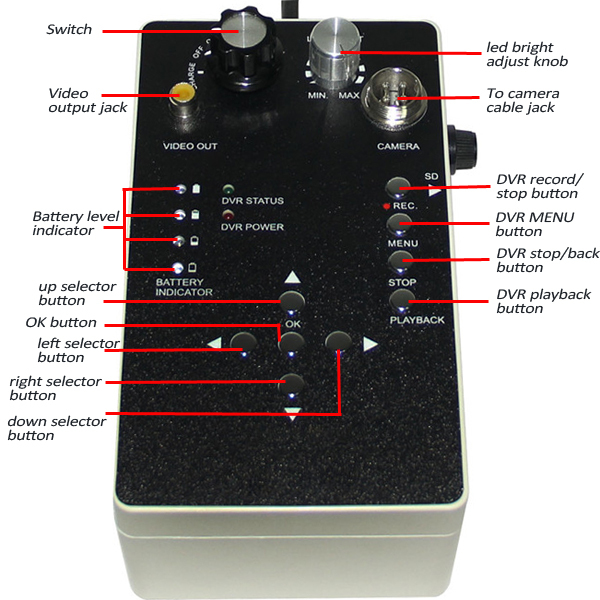 control box with dvr