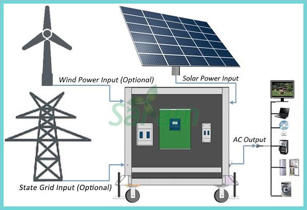 220v Adjustable Split Type Pv System Solar Powered