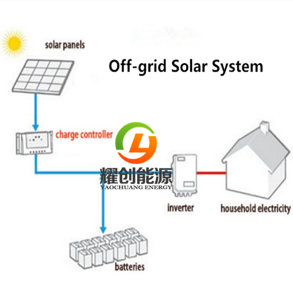 Off grid solar system.png