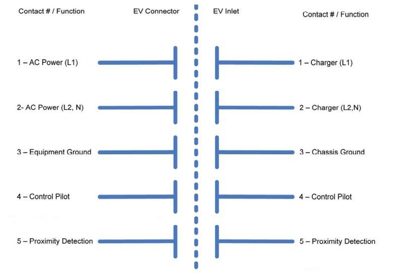 charging coupler interface of socket