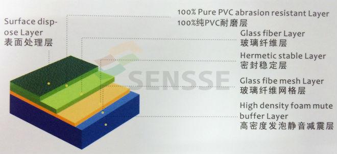 Best Price Indoor Anti-slip PVC Sports Flooring In Roll