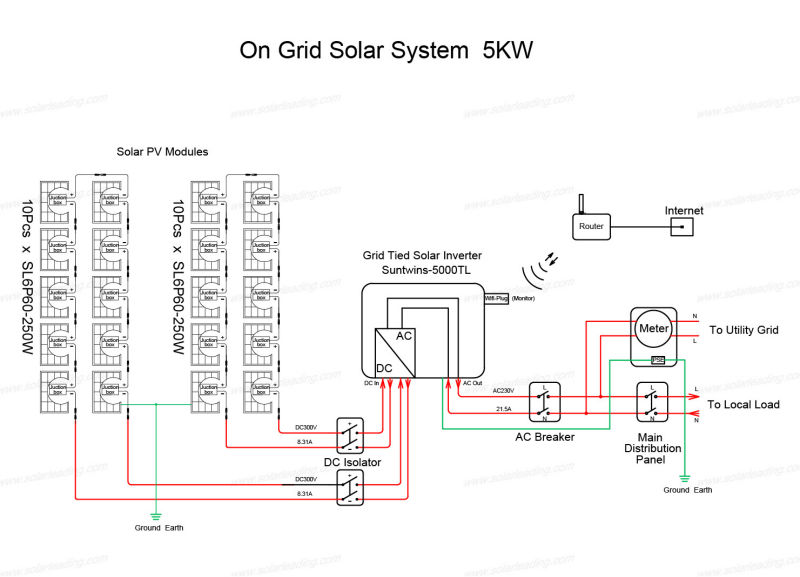 best solar system for home