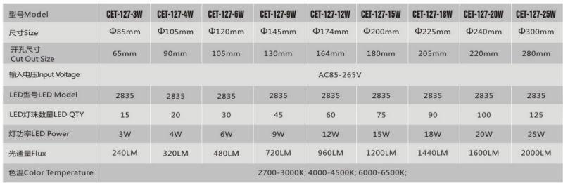 CET-127 4W-20W Led Panel Light(CB Certificate)