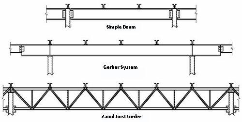 Abierta web de acero viga viga material de construcci n - Tipos de vigas metalicas ...