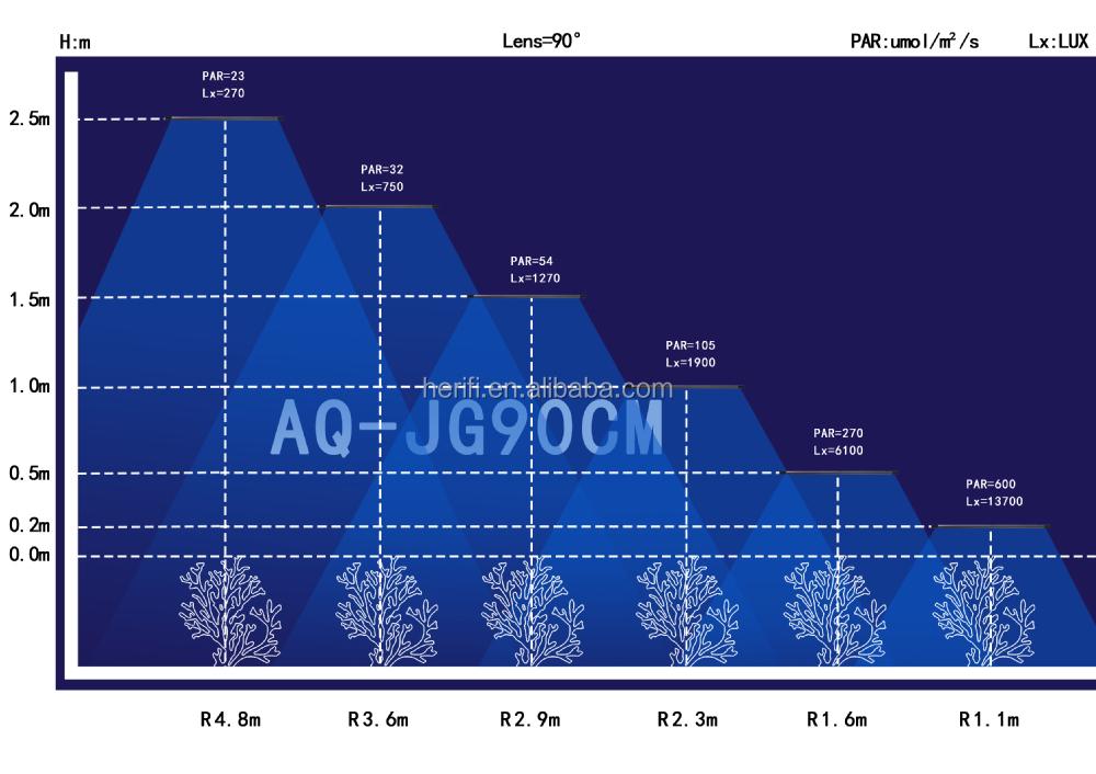 Herifi Aura series AQ003 led aquarium light--90degree.jpg