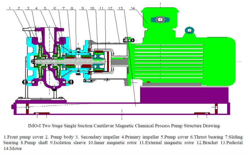 Centrifugal Pump Structure Centrifugal Water Pump