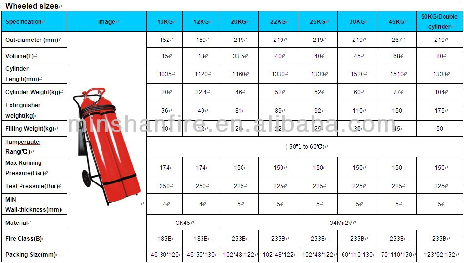 Fire extinguisher spare parts buy fire extinguisher spare parts fire