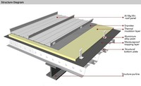 Al-Mg-Mn alloy, roof system, steel roof trusses prices