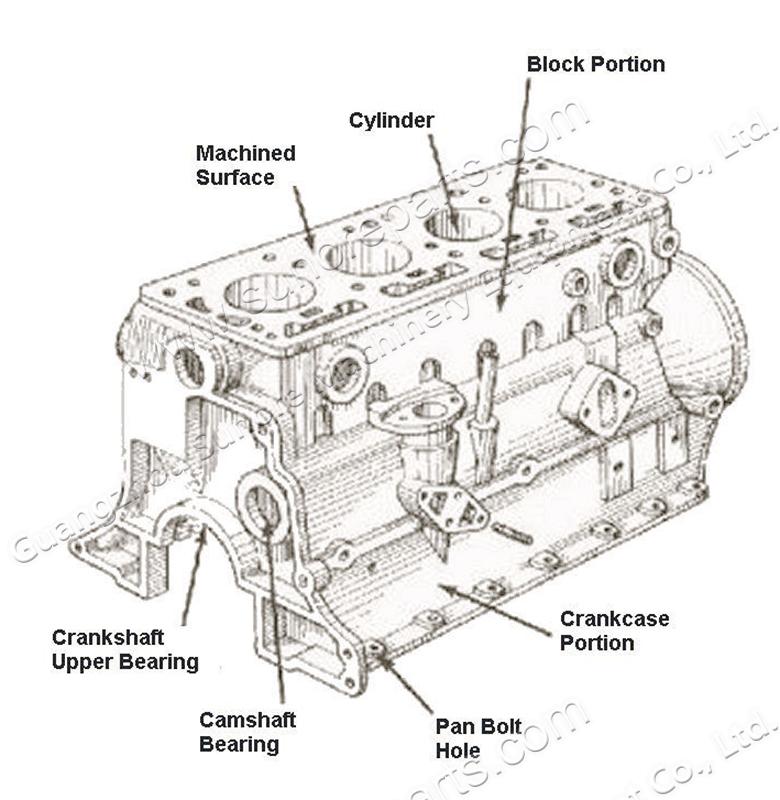 oem new excavator 320c 3066 engine block s6k cylinder block 5i7776