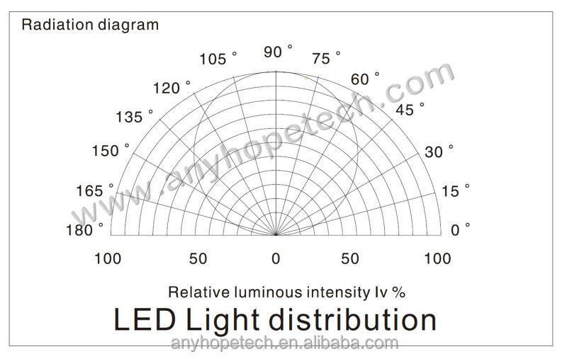 3528-120-Bi-color--light-diatributuion-2