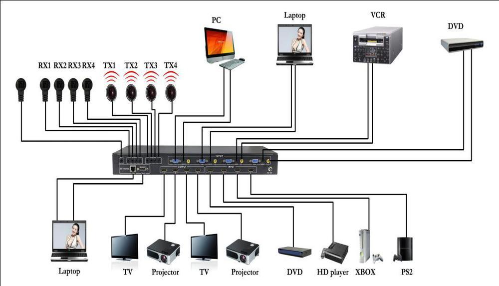 hdmi 4 x4 mixed inputs seamless matrix switcher  view hdmi