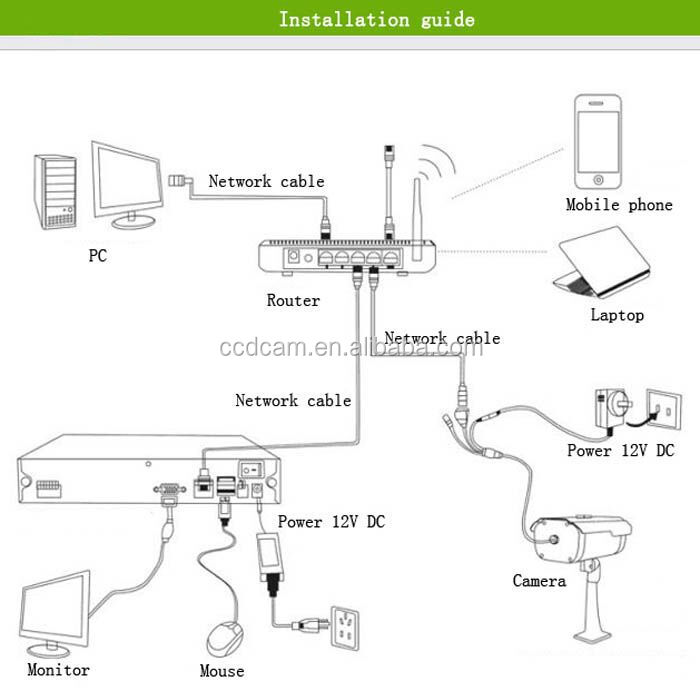 Cheap 720p Waterproof Ir Network Surveillance Infrared ...