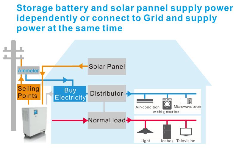Hybrid Ess 6 5kwh 3000w Lithium Battery Solar Ups Buy