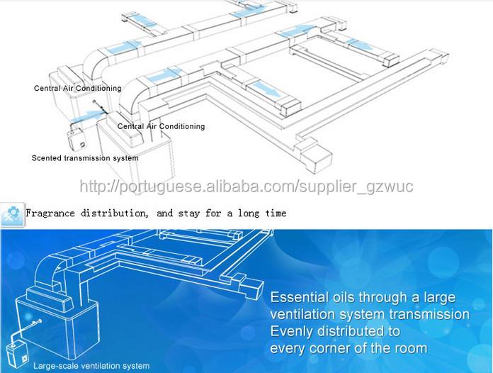 HVAC / AC Central Ar Condicionado Sistema de Entrega de Scent Scent Air Máquina