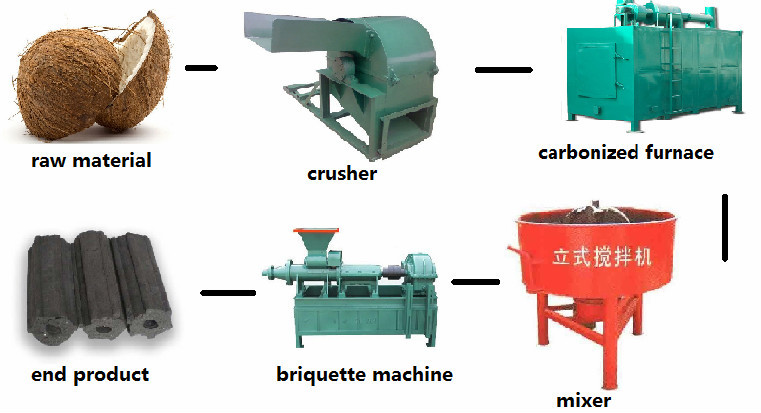 how to use a briquette maker