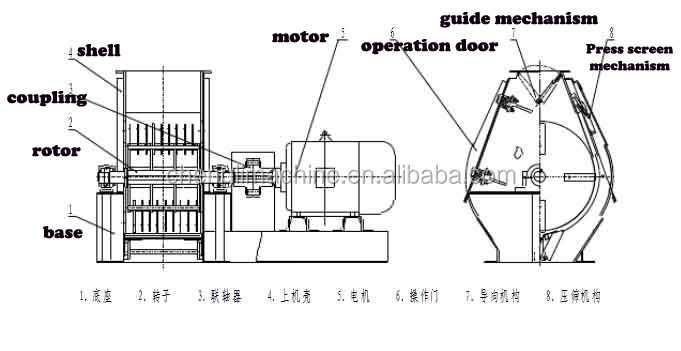 Small Poultry Feed Millpoultry Feed Hammer Mill Buy Small Poultry