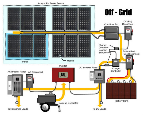 Photovoltaic Systems Photovoltaic Energy Systems