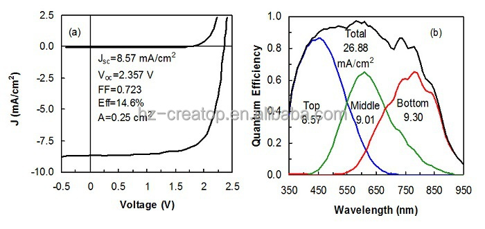 2849 394 4mm size and amorphous silicon material uni