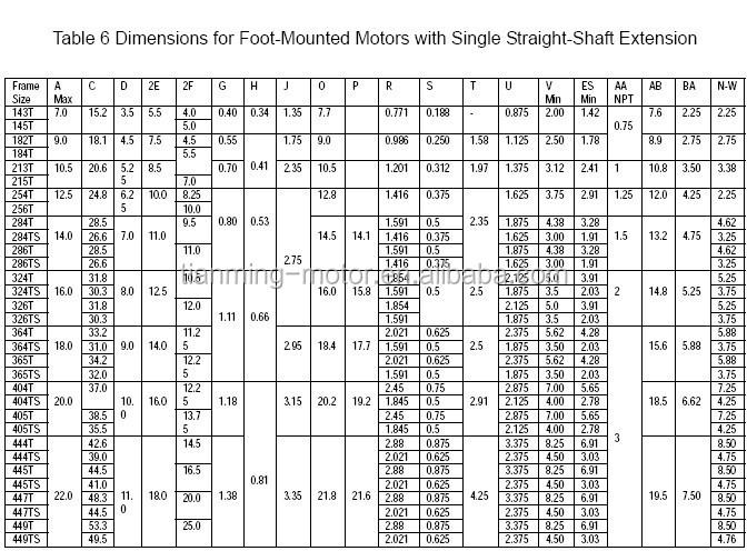 Nema Electric Motor Efficiency Table