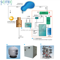 Swimming Pool Chlorinator without salt by Micro-electrolysis technology