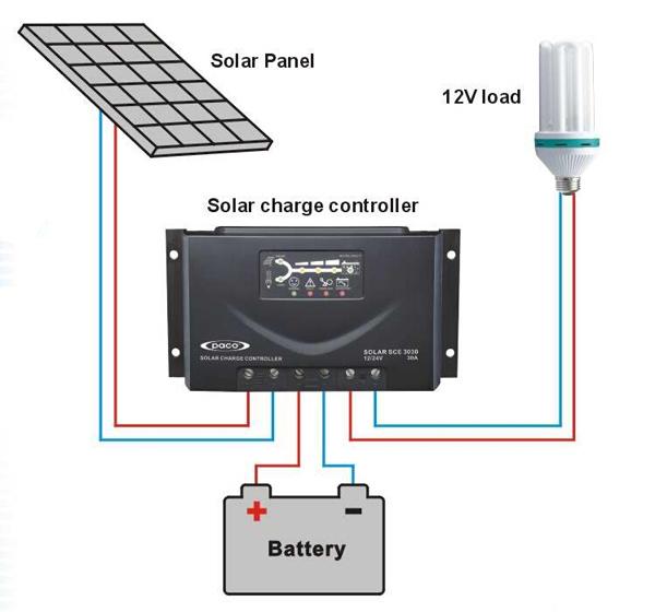 pwm 24v 12v 6a r gulateur de charge solaire solaire convertisseur panneau solaire alimentation. Black Bedroom Furniture Sets. Home Design Ideas