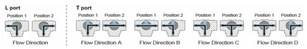 3way-flow-direction()