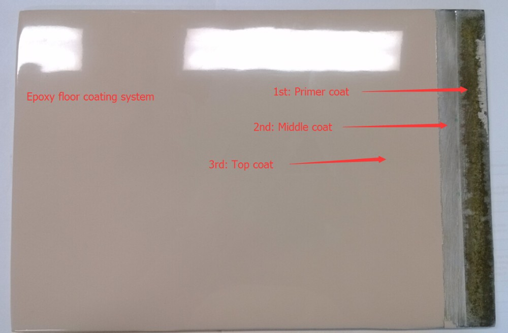 Epoxy floor coating system.jpg
