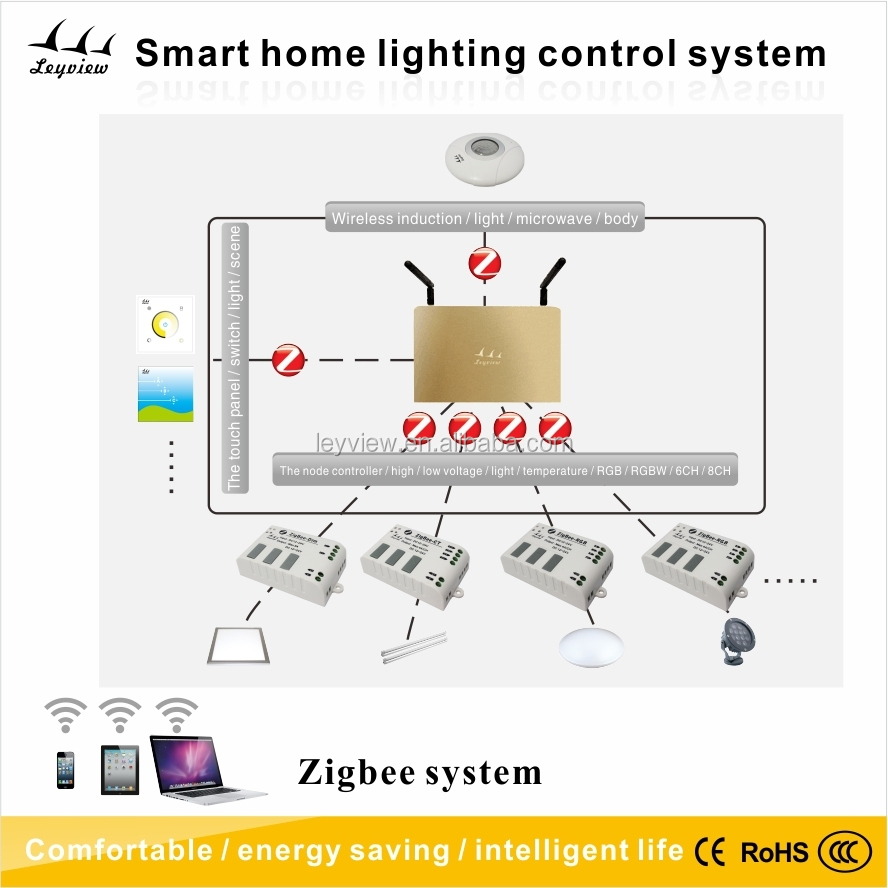 2015 led wifi zigbee smart home security control system buy led wifi control system zigbee. Black Bedroom Furniture Sets. Home Design Ideas