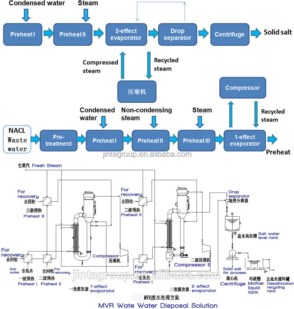 process flow diagram of vitamin c vacuum forced circulation automatic mvr crystallizer for  vacuum forced circulation automatic mvr crystallizer for