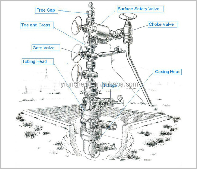Wellhead Christmas Tree